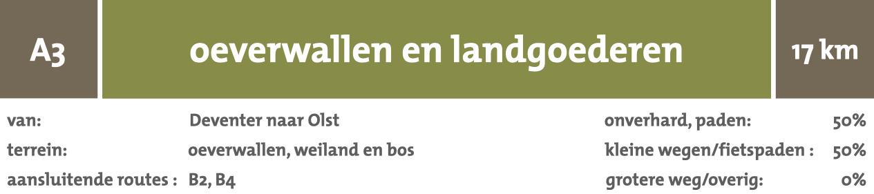 wandelnetwerk van Deventer naar Olst