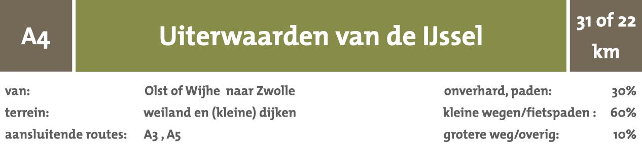 wandelnetwerk van Olst/Wijhe naar Zwolle